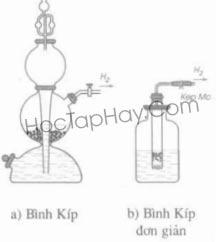 Bài 33: Điều Chế Khí Hidro - Phản Ứng Thế
