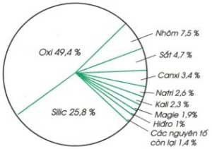 Bài 5: Nguyên Tố Hóa Học