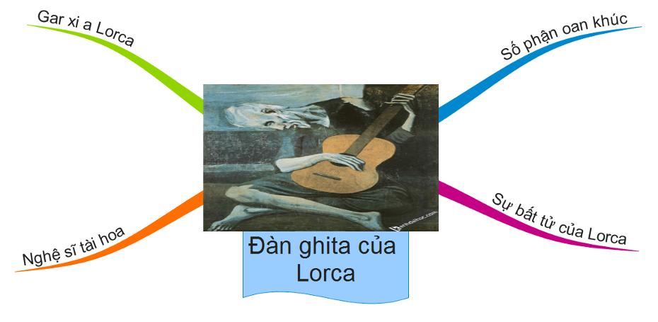 sơ đồ tư duy Đàn ghi ta của Lor-ca