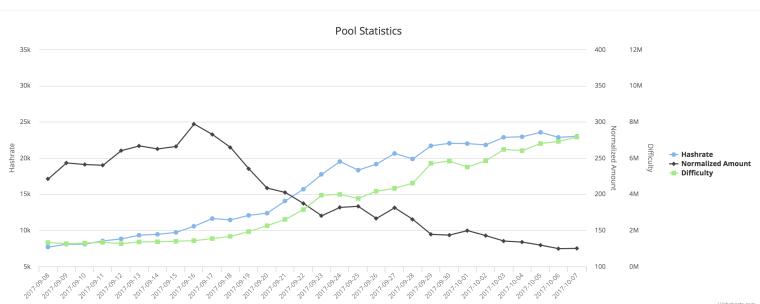 Antminer D3 Dash / X11 pool statistics