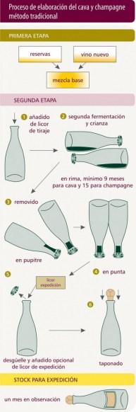 Elaboracion del cava y el champan
