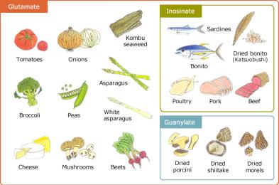 Productos que contienen umami