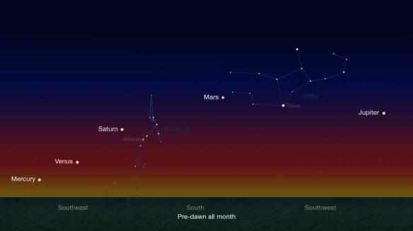 five_planets_chart