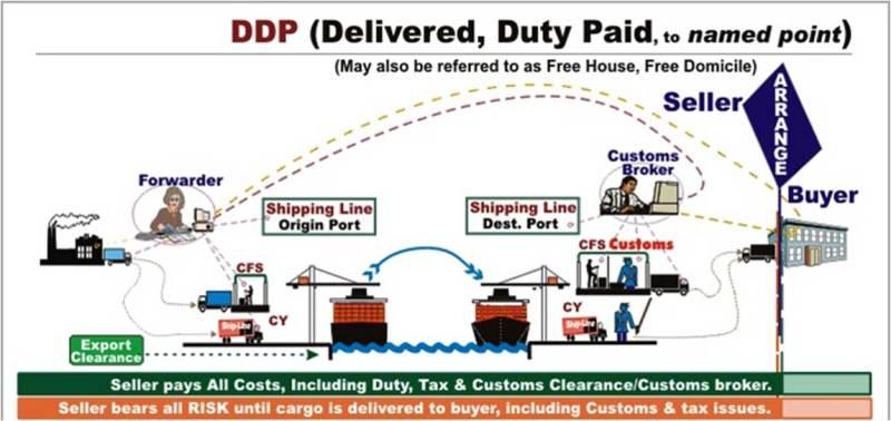 Điều kiện DDP trong incoterms 2010