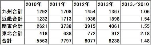 2010-2013 大人含む甲状腺がん 比較(東北・関東・近畿・九州)