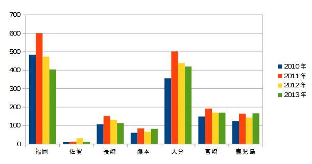 2010-2013 九州の甲状腺がん 年次推移(合計なし)