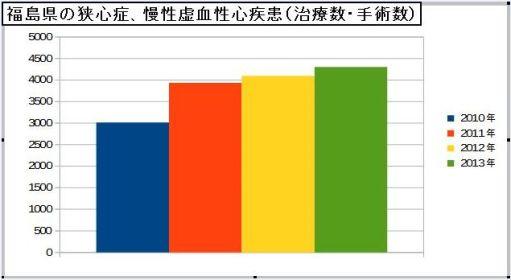 福島県の狭心症、慢性虚血性心疾患(治療数・手術数)