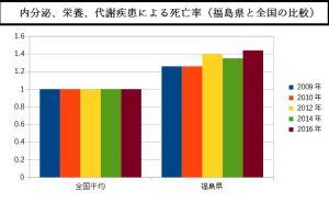 内分泌、栄養、代謝疾患による死亡率(福島県と全国の比較)