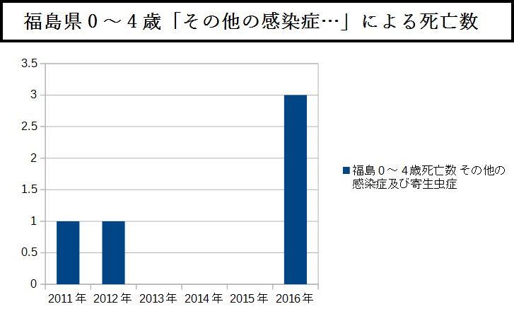 福島県0~4歳「その他の感染症…」による死亡数