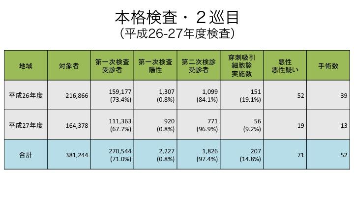 20180618 本格検査・2巡目(平成26-27年度検査)