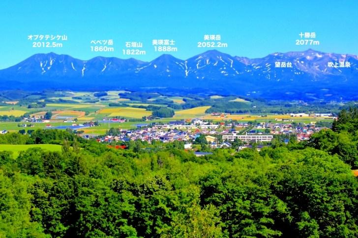 北西の丘展望公園から十勝岳連峰のパノラマ図
