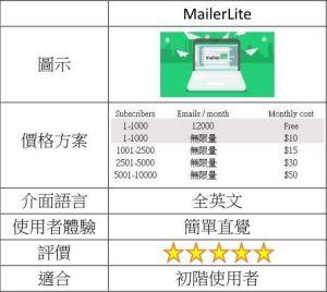 MailerLite price