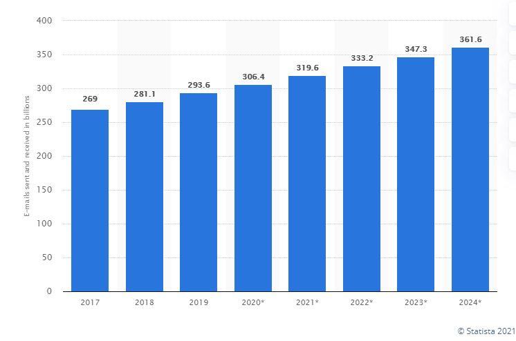 電郵行銷 比例上升