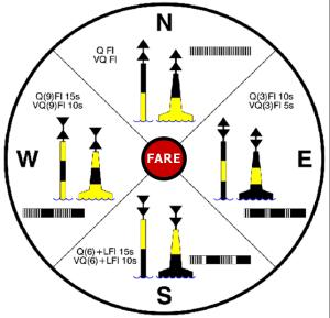 Kompasafmærkninger
