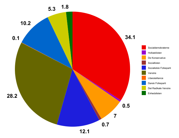 Diagrammet herover viser stemmefordelingen ved Kommunalvalget i 2009. Kilde: KMD. Grafik: Rolf Larsen.
