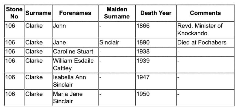 Clarke family burials in Knockando churchyard