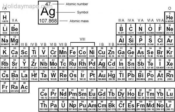 periodic table of elements large | Periodic & Diagrams Science