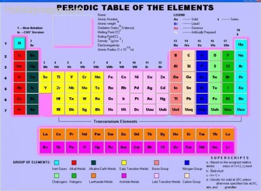Periodic table group names quiz periodic diagrams science periodic table group names quiz diagrams science urtaz Images