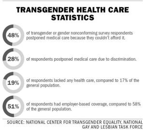 Transgender Month of Action for Healthcare Equalit - Labor unions and lesbian, gay,