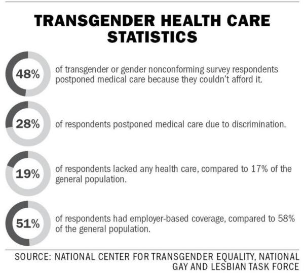 Transgender Month of Action' sees a push for trans-inclusive ...