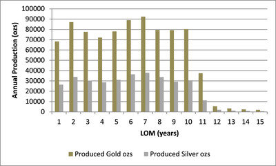 Corvus Gold Optimizes North Bullfrog Development Plan ...
