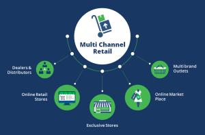 Multi Channel Retail | Multi Channel Fulfilment | Order