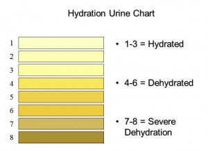 Urine-Hydration-Chart