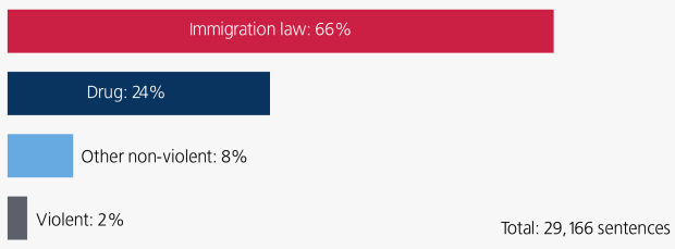 Immigration-and-violent-and -nonviolent-in-US