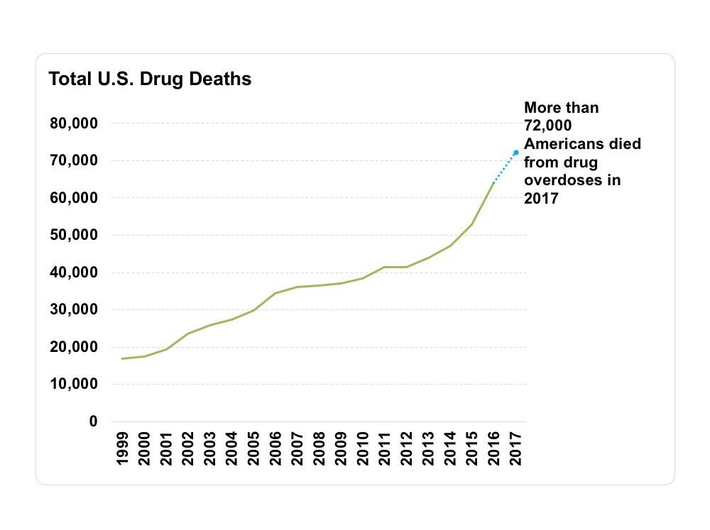 Total overdse deaths (1)