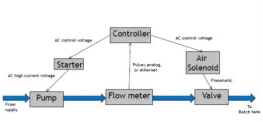 Metering Chart
