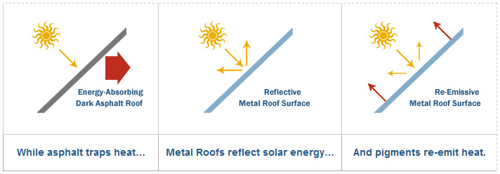 Image result for metal roofing energy saving