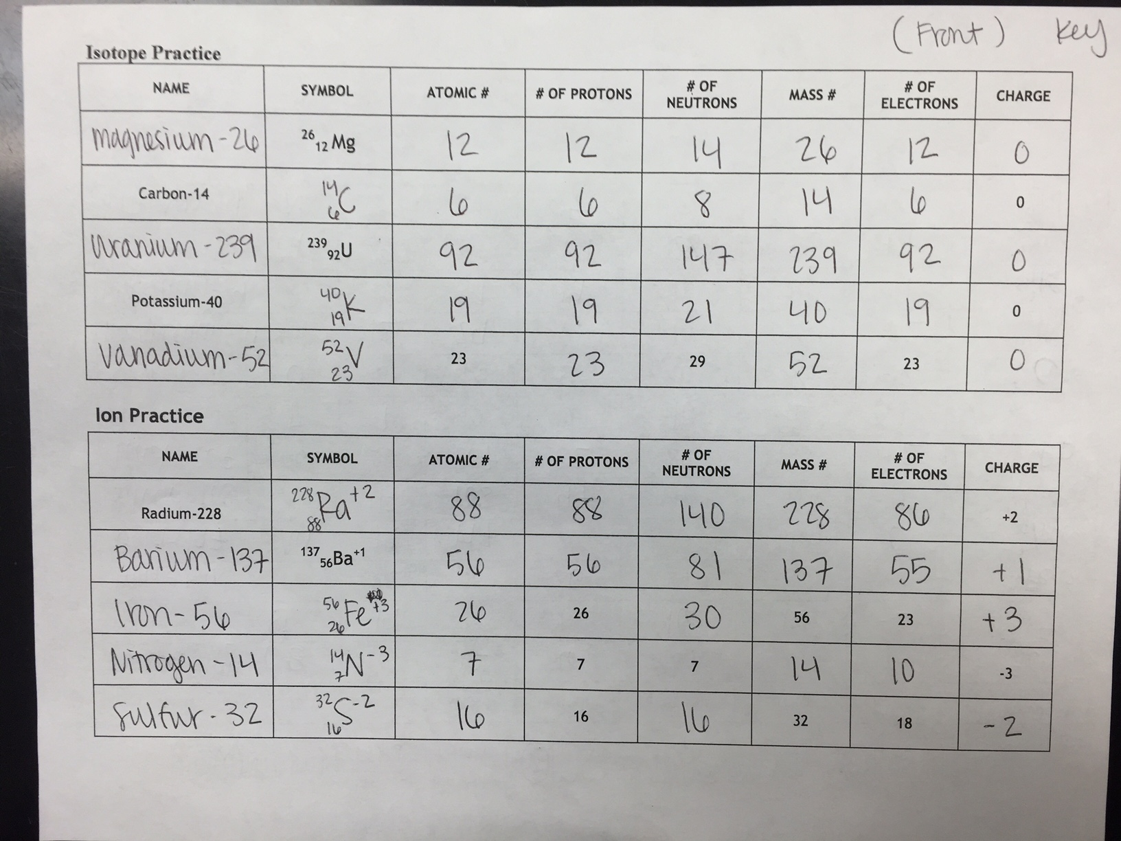 Worksheet Atomic Number