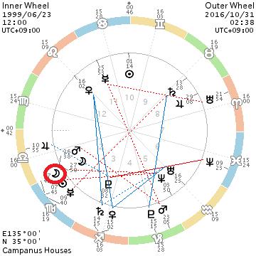 chart_199906231200_201610310238_new