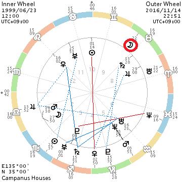 chart_199906231200_201611142251_full