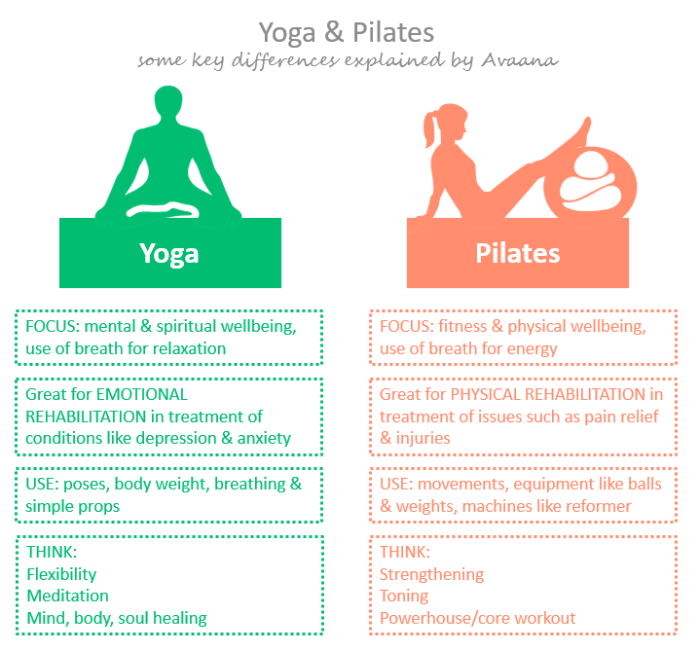bp-chart_yoga-vs-pilates_key-differences