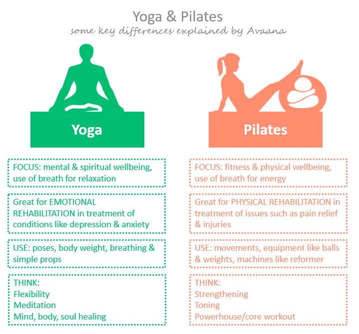 bp-chart_yoga-vs-pilates_key-differences