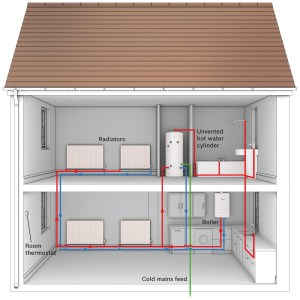 Gas system boiler