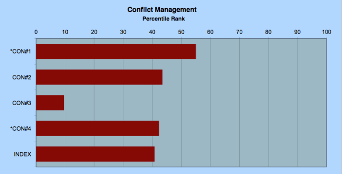 Conflict Managment index