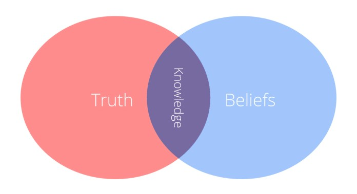 truth, belief, knowledge