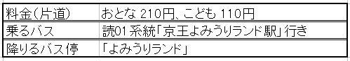 小田急線からバス詳細