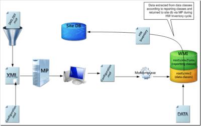 Configuration.mof vs. SMS_DEF.mof