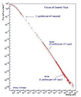 hoeveel kosmische straling per energie-eenheid