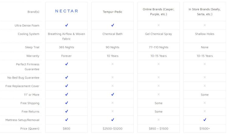 Nectar Sleep Comparison