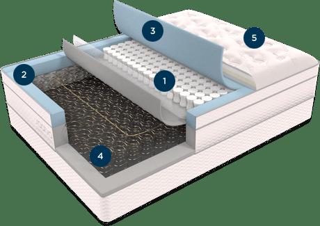 saatva mattress comfort level