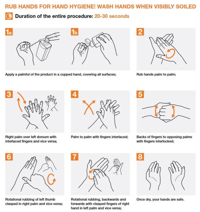 Správný postup desinfekce rukou podle WHO