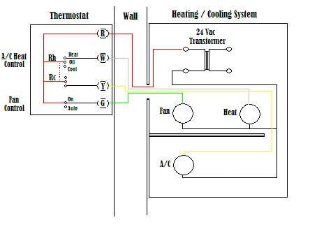 Wiring a thermostat - Home automation tech on electric baseboard thermostat wiring, conventional thermostat wiring, typical thermostat wiring, common thermostat wire, proper thermostat wiring,