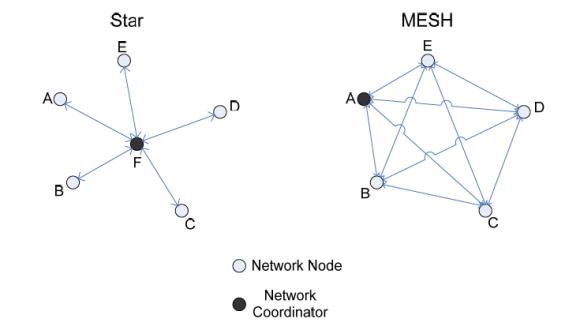mesh vs star network
