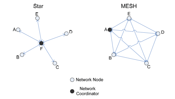 mesh vs star network