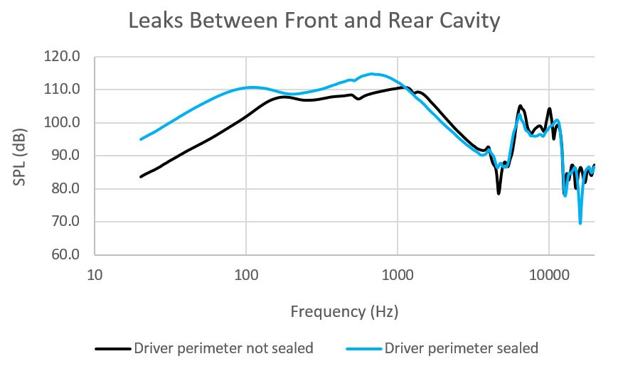 Front to rear leak graph