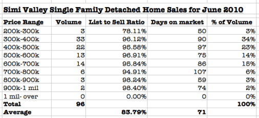 Simi Valley homes sold report for June 2010